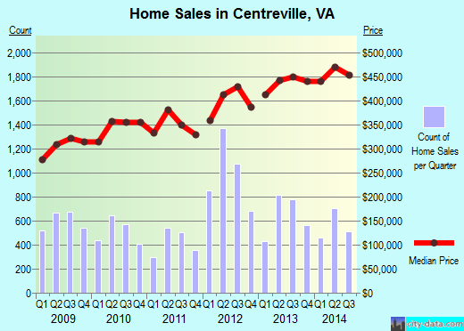 Centreville, VA index of house prices