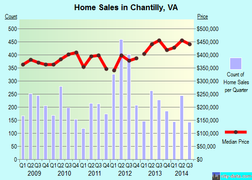 Chantilly,VA real estate house value index trend