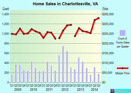 Charlottesville,VA real estate house value index trend