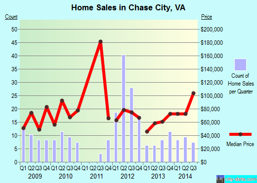 Chase City,VA real estate house value index trend