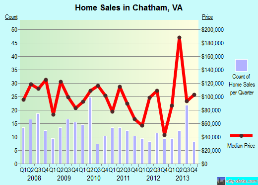Chatham,VA real estate house value index trend