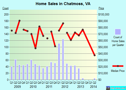Chatmoss,VA real estate house value index trend