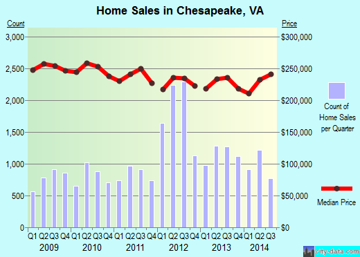 Chesapeake,VA real estate house value index trend