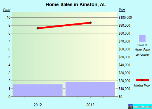 Kinston,AL real estate house value index trend