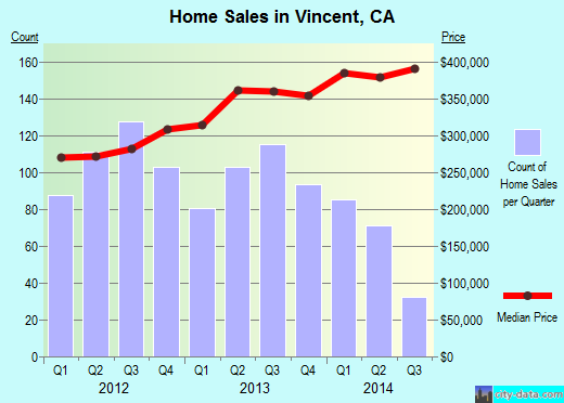 Vincent,CA real estate house value index trend