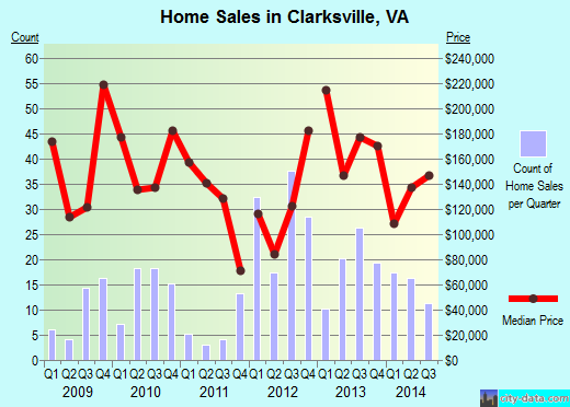Clarksville,VA real estate house value index trend