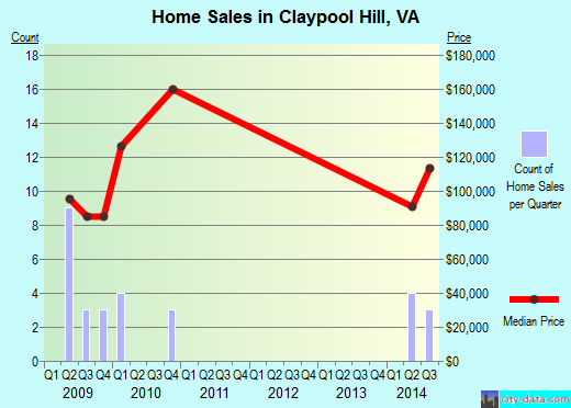 Claypool Hill,VA index of house prices