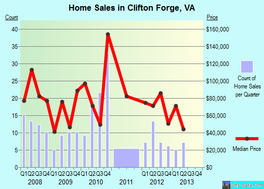 Clifton Forge,VA real estate house value index trend