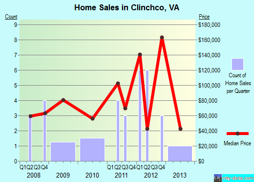 Clinchco,VA real estate house value index trend