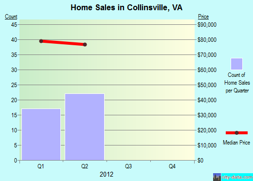 Collinsville,VA real estate house value index trend