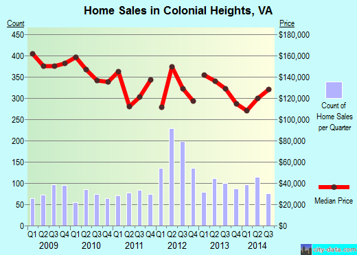 Colonial Heights,VA real estate house value index trend