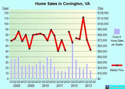 Covington,VA real estate house value index trend
