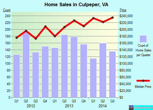 Culpeper,VA real estate house value index trend