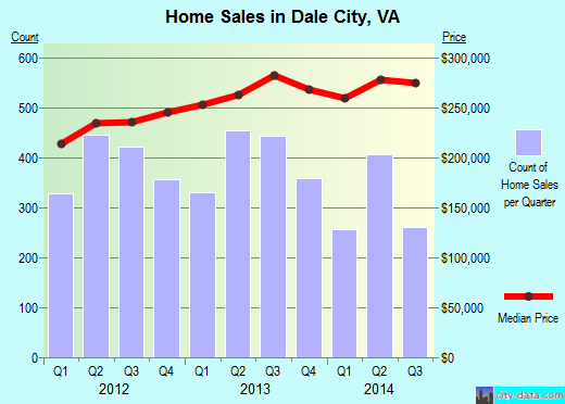 Dale City,VA real estate house value index trend