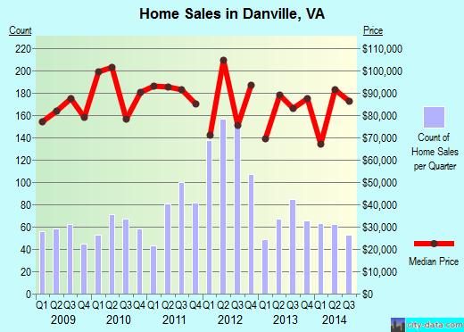 Danville,VA real estate house value index trend