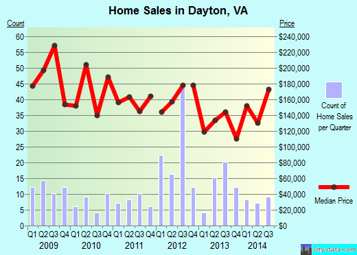 Dayton,VA real estate house value index trend