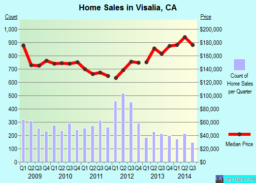 Visalia,CA real estate house value index trend