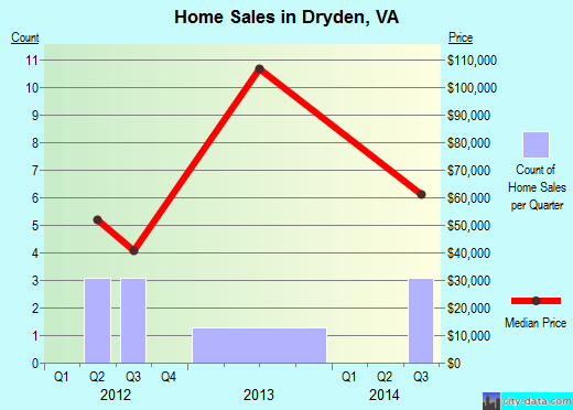Dryden,VA real estate house value index trend