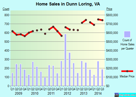 Dunn Loring, VA index of house prices
