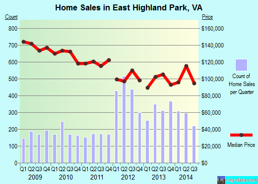 East Highland Park,VA real estate house value index trend