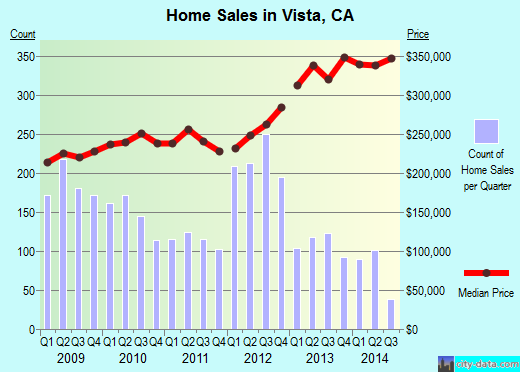 Vista,CA real estate house value index trend