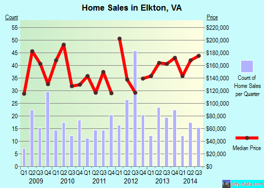 Elkton,VA real estate house value index trend