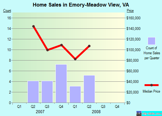 Emory-Meadow View,VA real estate house value index trend