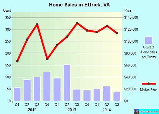 Ettrick,VA real estate house value index trend