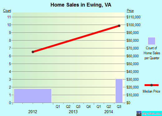 Ewing,VA real estate house value index trend