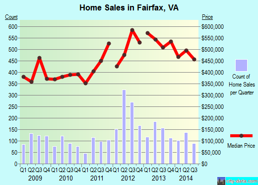 Fairfax,VA real estate house value index trend