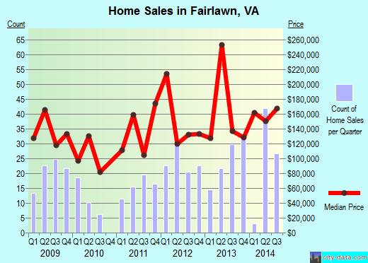 Fairlawn,VA real estate house value index trend