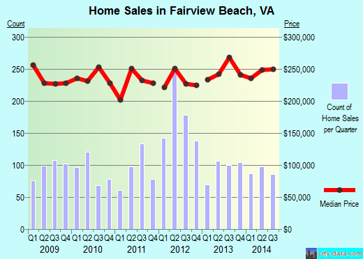 Fairview Beach,VA index of house prices