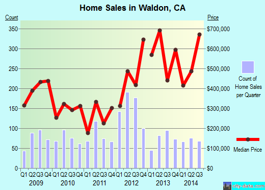 Waldon,CA real estate house value index trend
