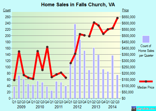 Falls Church,VA real estate house value index trend
