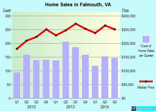 Falmouth,VA real estate house value index trend
