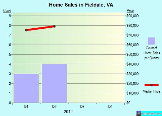 Fieldale,VA real estate house value index trend