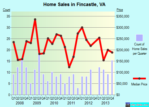 Fincastle,VA real estate house value index trend