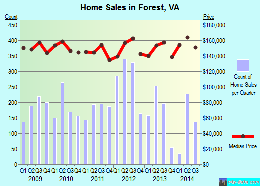 Forest,VA real estate house value index trend