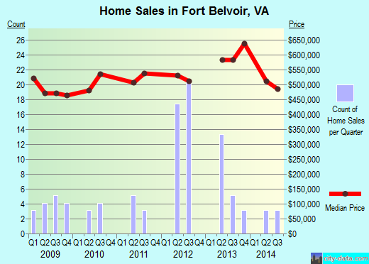 Fort Belvoir,VA index of house prices