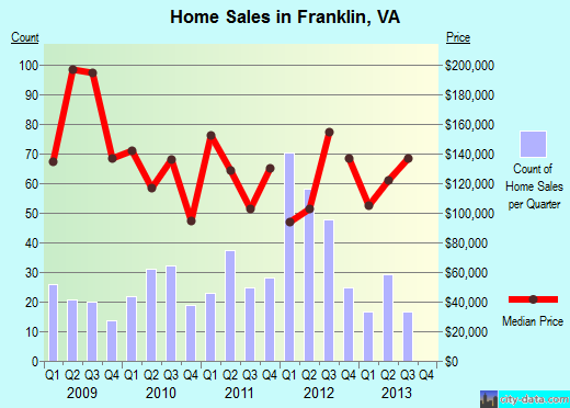 Franklin,VA real estate house value index trend