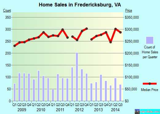 Fredericksburg,VA real estate house value index trend