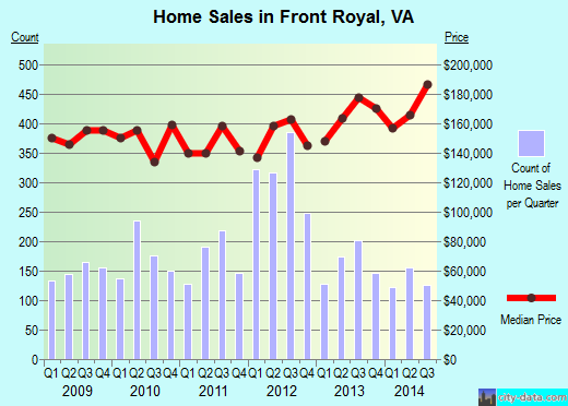 Front Royal,VA real estate house value index trend