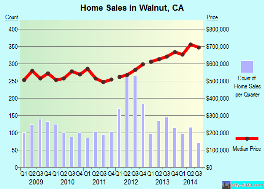 Walnut,CA real estate house value index trend