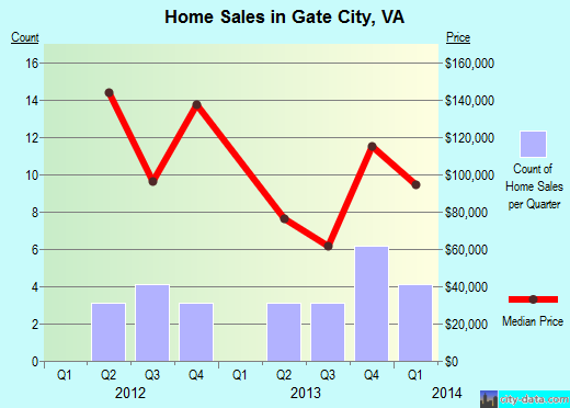 Gate City,VA index of house prices
