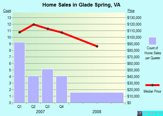 Glade Spring,VA real estate house value index trend