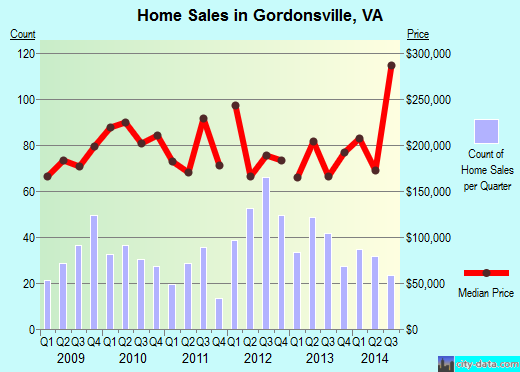 Gordonsville,VA real estate house value index trend