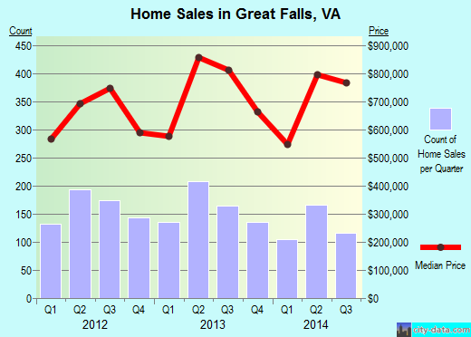 Great Falls,VA real estate house value index trend