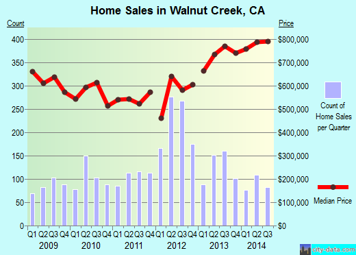 Walnut Creek,CA real estate house value index trend