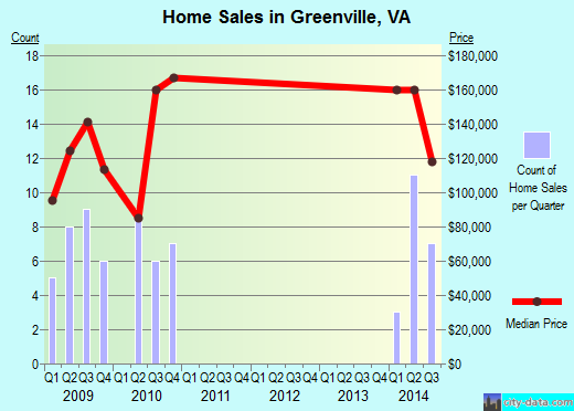 Greenville,VA index of house prices
