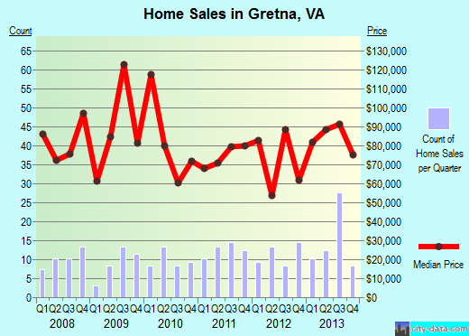 Gretna,VA real estate house value index trend